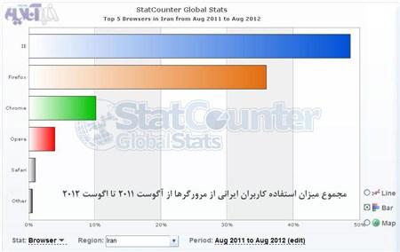 برترین مرور گر اینترنتی مورد استفاده ایرانی ها کدام است؟ /جدول